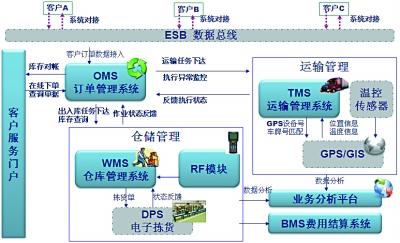 物流信息系统图片来源中外运上海冷链物